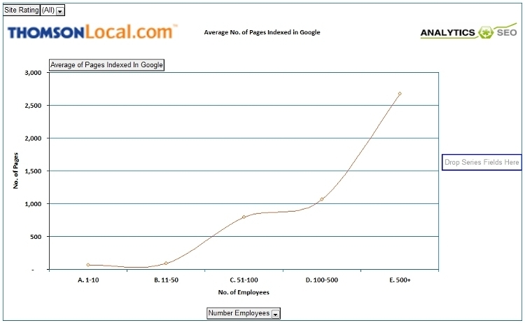 Average number of pages indexed in Google