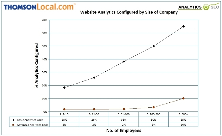 Website analytics usage by UK companies