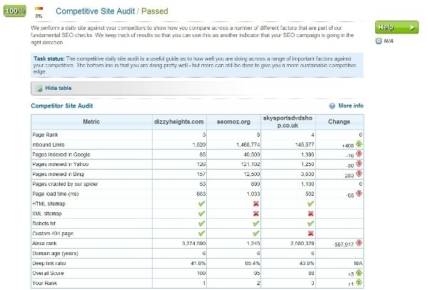Competitive Site Audit table