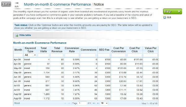 Monthly ecommerce performance