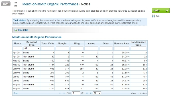 Monthly organic visits performance