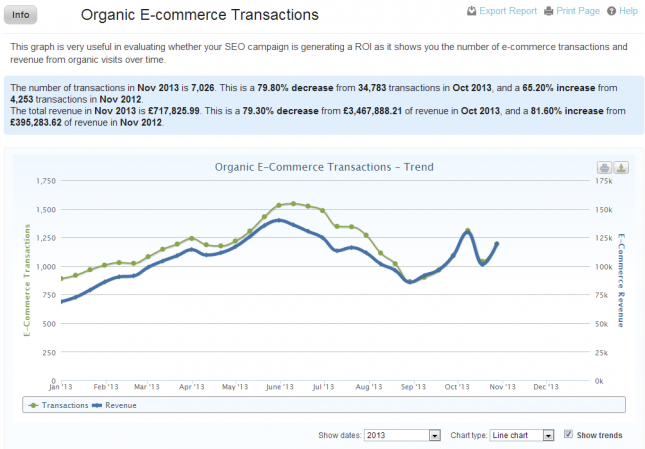 E-Commerce Transactions