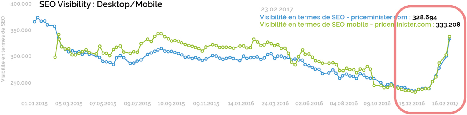 Priceminister seo visibility graph