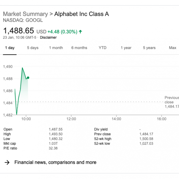 Stock prices SERPs