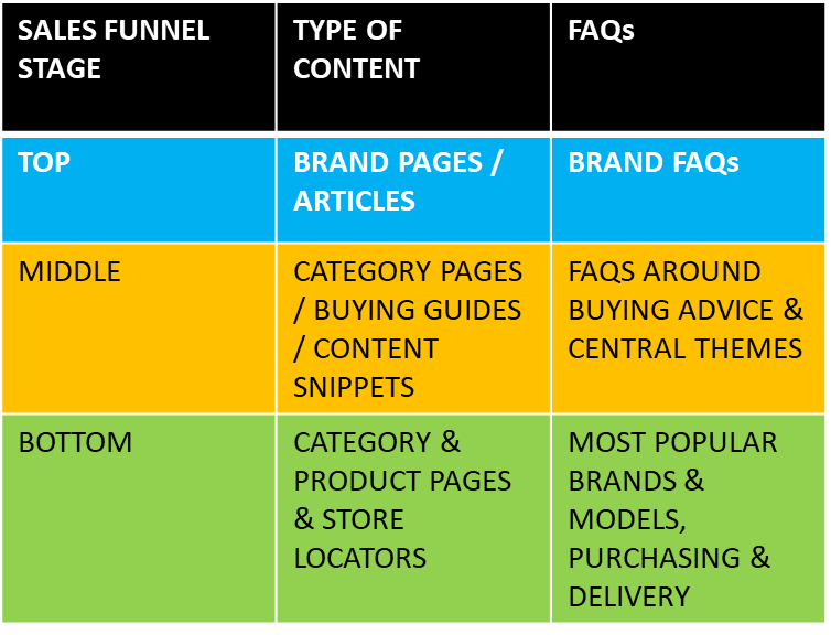 sales funnel content matching search intent