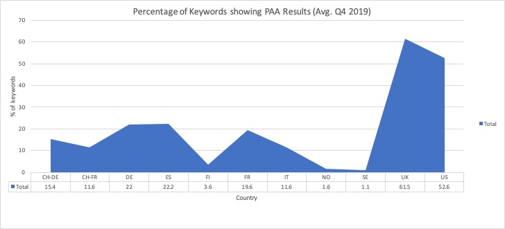 Percentage of Keywords Showing PAA Results
