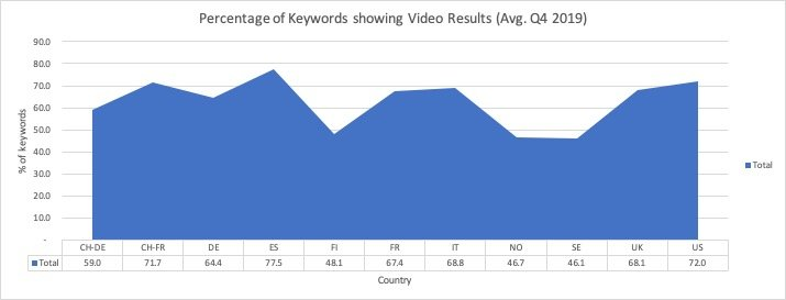 Percentage of Keywords Showing Video Results