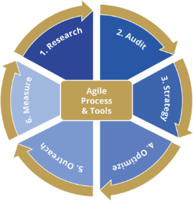 The 6-Step SEO and Content Marketing Process