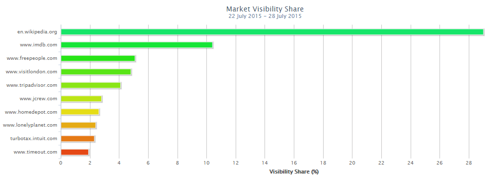 Market Visibility Share