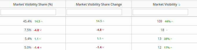 Market Visibility Share change