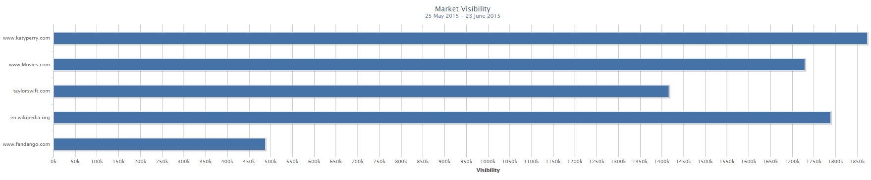 Calculating total Market Visibility