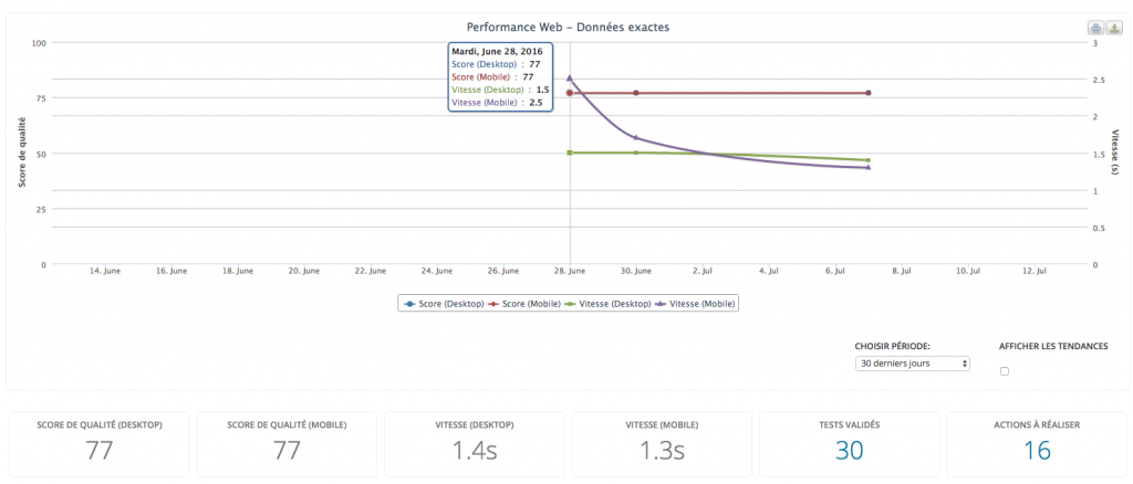 performance web interface