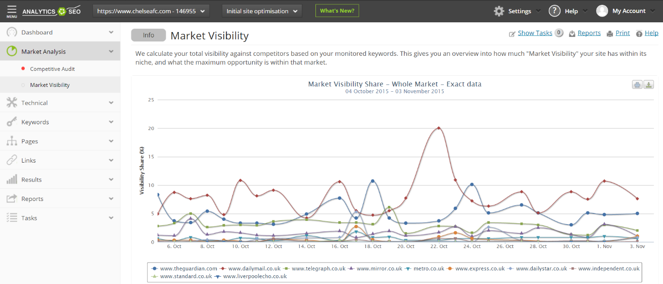 The Market Visibility module inside the Analytics SEO Platform