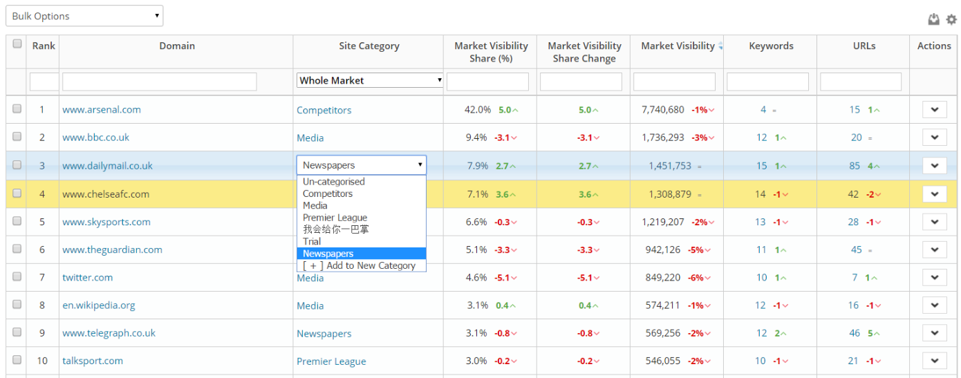 Changing the category inside Market Visibility