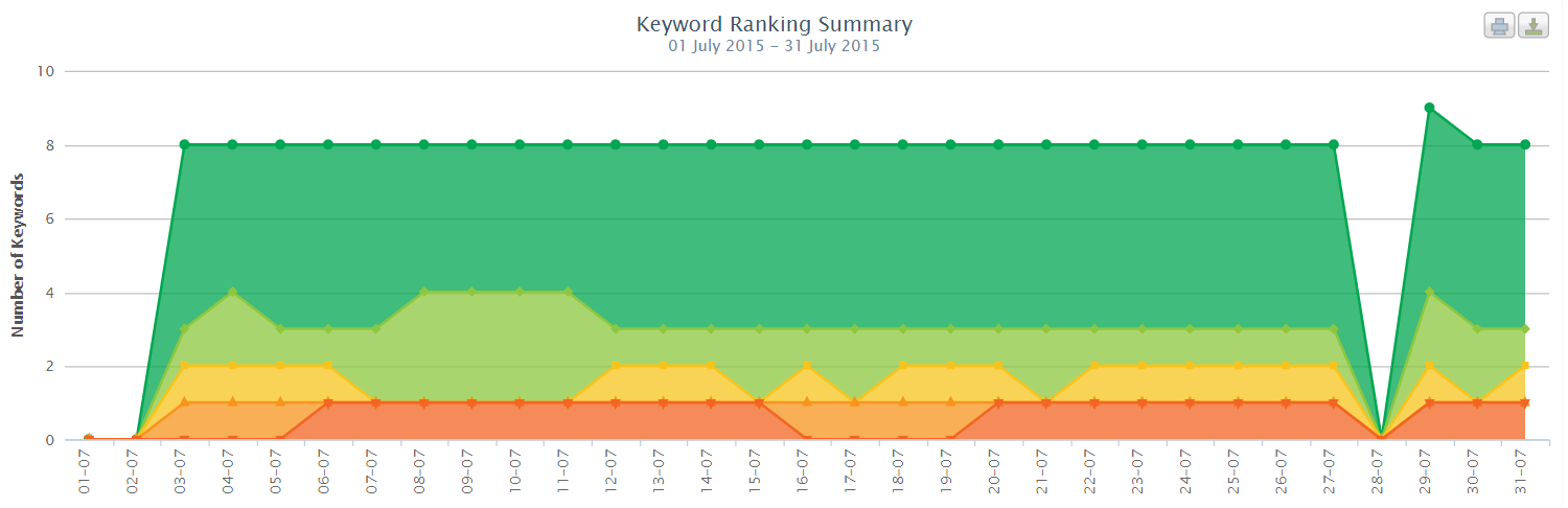 The graph inside the keyword ranking summary