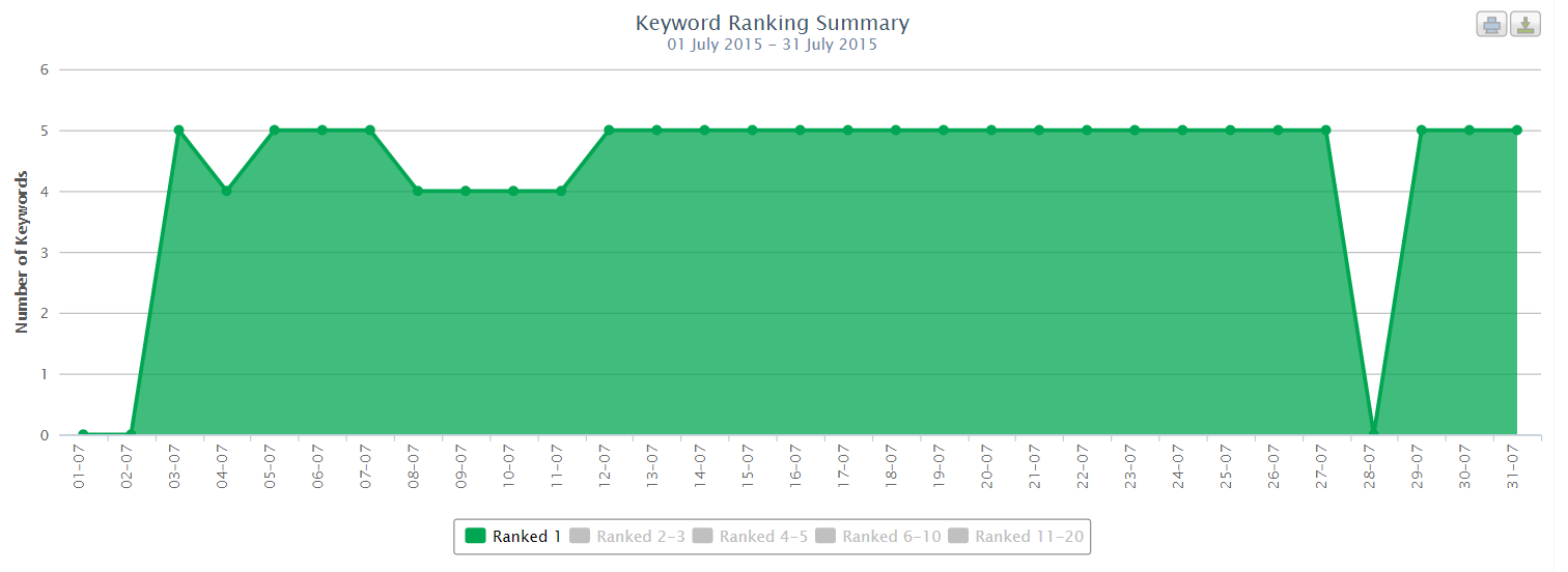 Viewing keyword group performance by ranking band