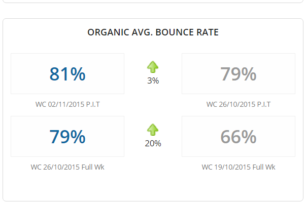Average bounce rate for organic traffic