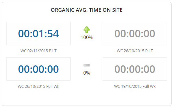 Average time on site for organic traffic
