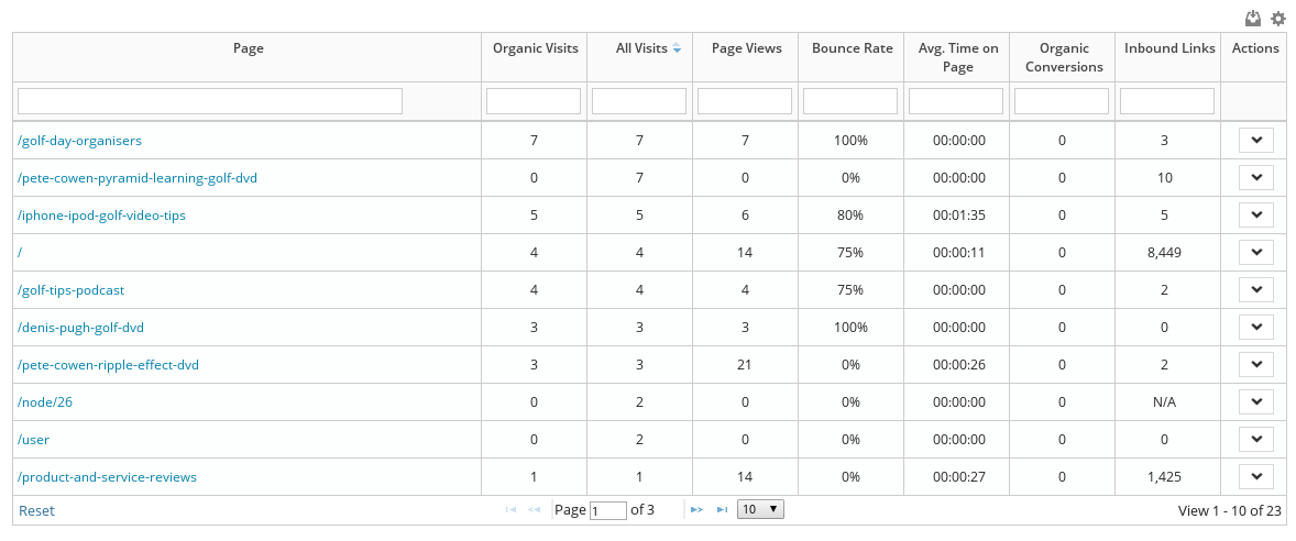 "5 new metrics added to ""top pages"" module"